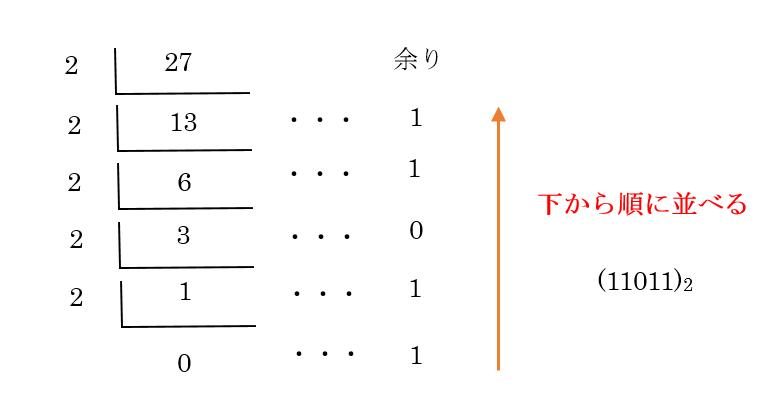 情報処理 ] 小数点を含む10進数...