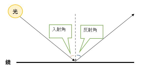 光の反射の法則