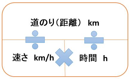 速さ 時間 距離の公式