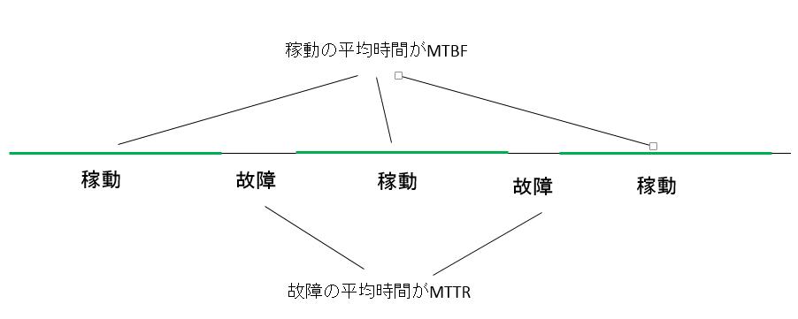 MTBFとMTTRの計算方法
