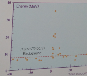 The neutrino data from SN1987A. The 11 event at 0 seconds shows the supernova neutrino events.