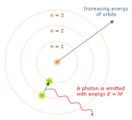 ボーアの原子模型(原子核の周りに陽子と同数の電子がある)